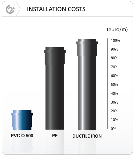 Installation costs