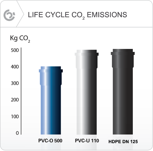 Molecor. Life cycle CO2 emissions