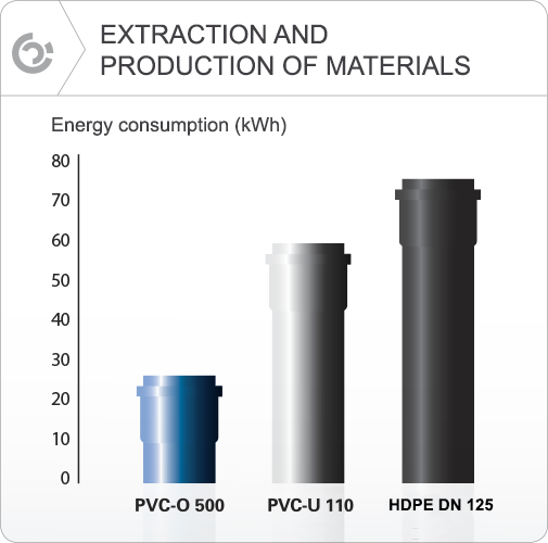 Extraction and production of materials