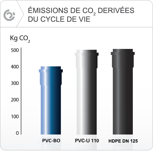 Molecor. Émissions de CO2 del cicle derivées du cycle de vie