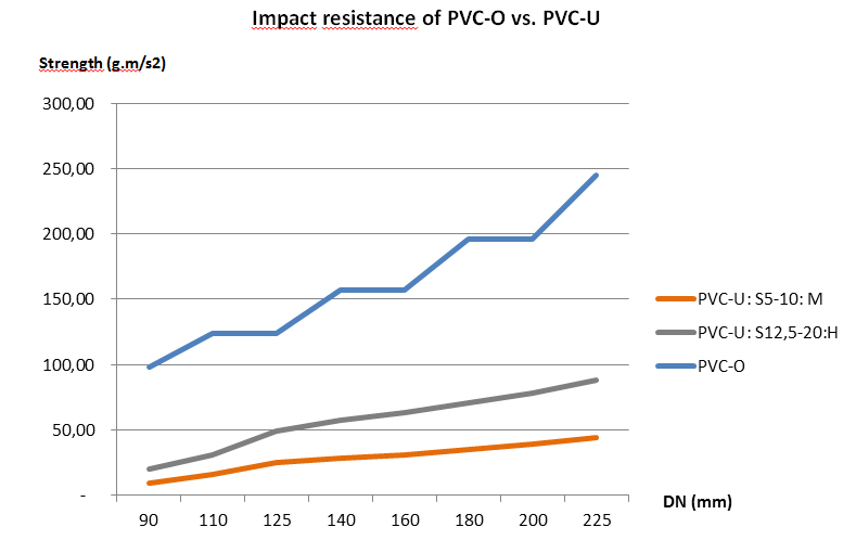 Molecor. Impact resistance